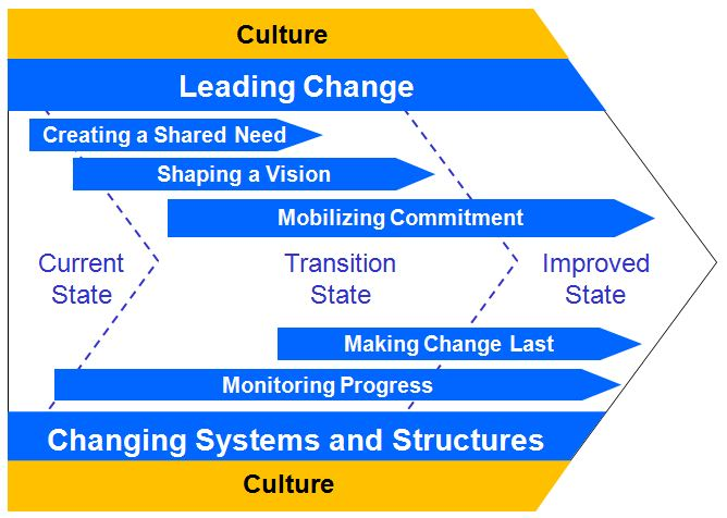 the importance of the organizational culture and its role in the process of introducing changes in a This paper explores the important role of leadership in the innovation organizational culture that encourages creativity and innovation organizational they require leaders to drive and control deliberate changes in structure, culture, and process in order to transform.